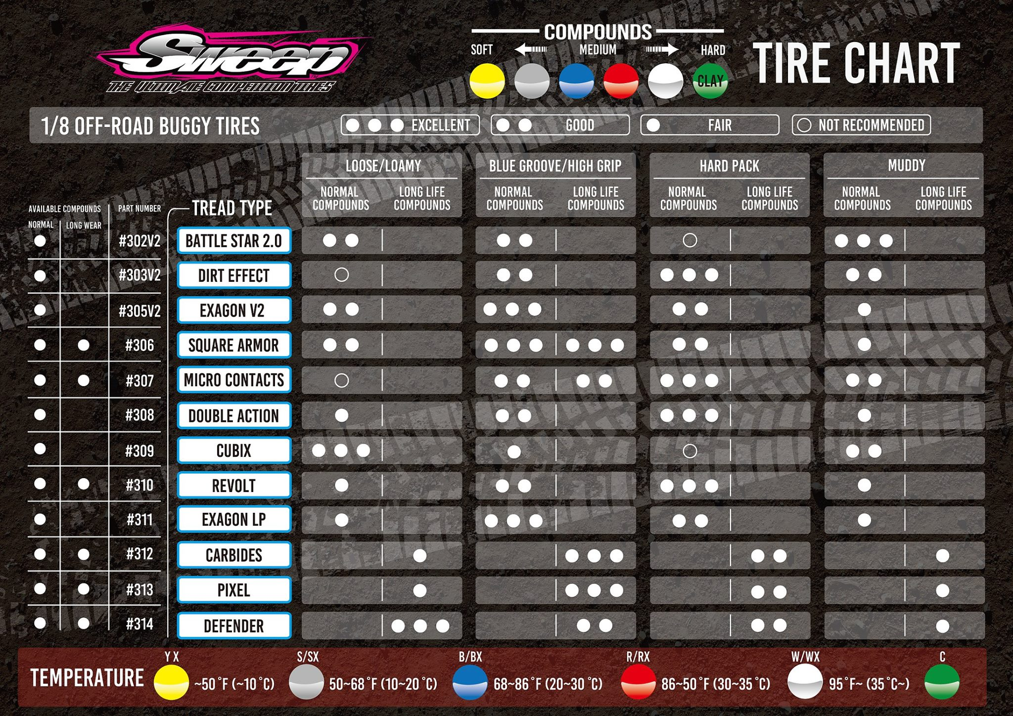 Tires Rating Chart >> Sweep Racing Tires 1/8th offroad thread - R/C Tech Forums